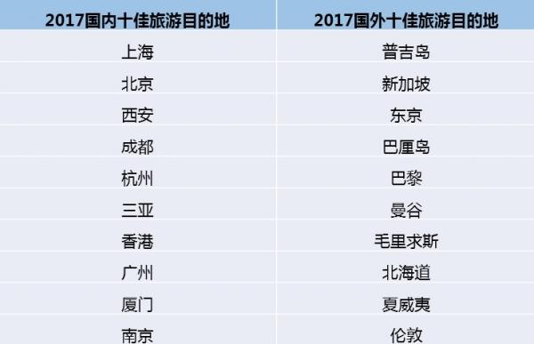 2017中国旅行口碑榜:上海北京西安分列前三