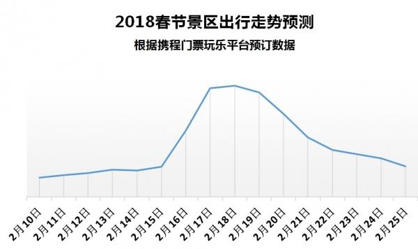 携程春节景区预测报告:大年初二到初四高峰
