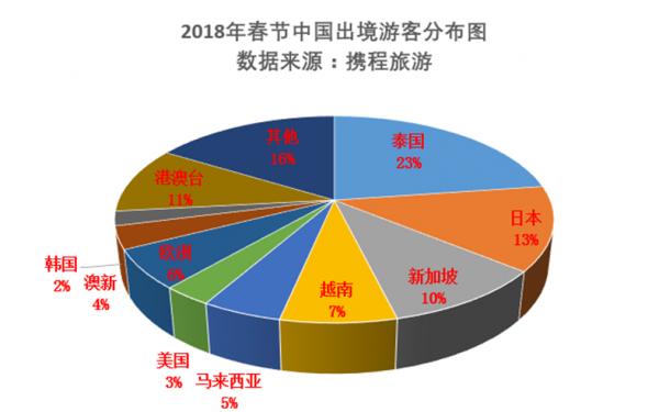 携程:春节期间超过50万人赴日本、泰国旅游