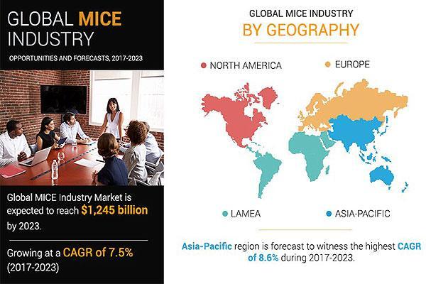 MICE:2023年产业规模将达到12450亿美元