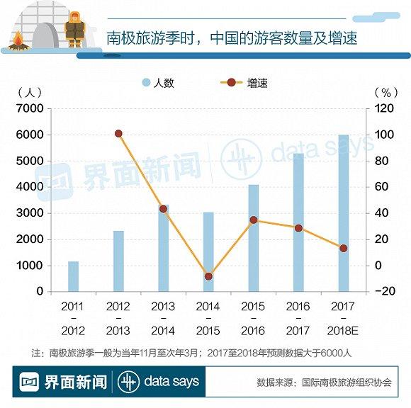 图解:中国成南极游第二大客源国 人均花16万