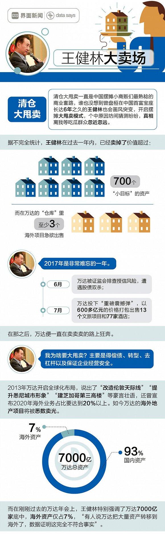 图解:王健林大卖场 或把海外地产项目悉数卖光