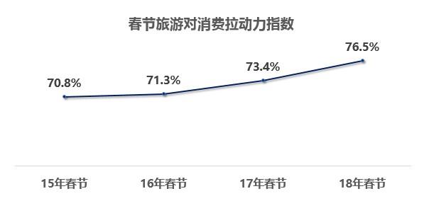 国家局&银联:2018春节旅游消费大数据报告