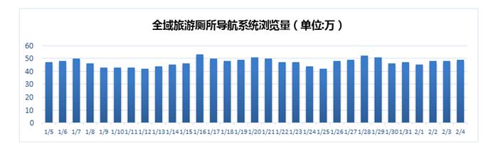 报告:中国全域旅游厕所导航系统大数据分析
