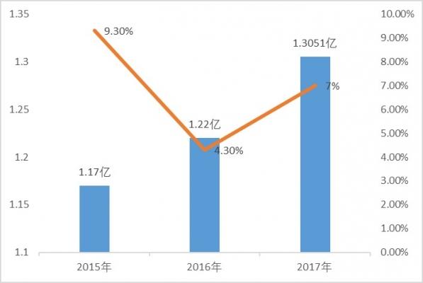 中国旅游研究院&携程:2017出境旅游大数据
