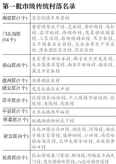 北京:首批市级传统村落公布 保护不力将追责