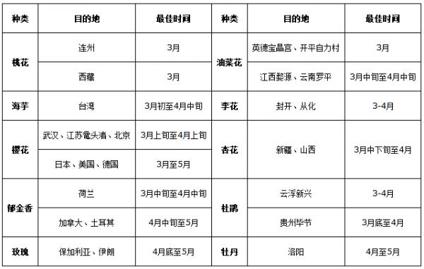广之旅:2018年春游趋势报告 春游意愿达70%