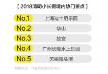 马蜂窝:发布《2018清明小长假出游趋势报告》