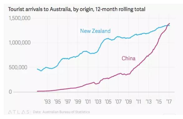中国:首超新西兰成澳大利亚最大的游客来源