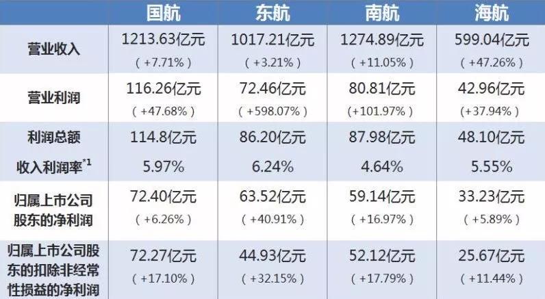 四大上市航企:披露成绩单,到底哪家最赚钱?