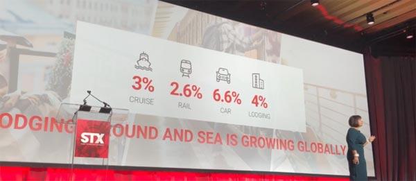 Sabre:从数据看住宿、陆运以及海运的未来