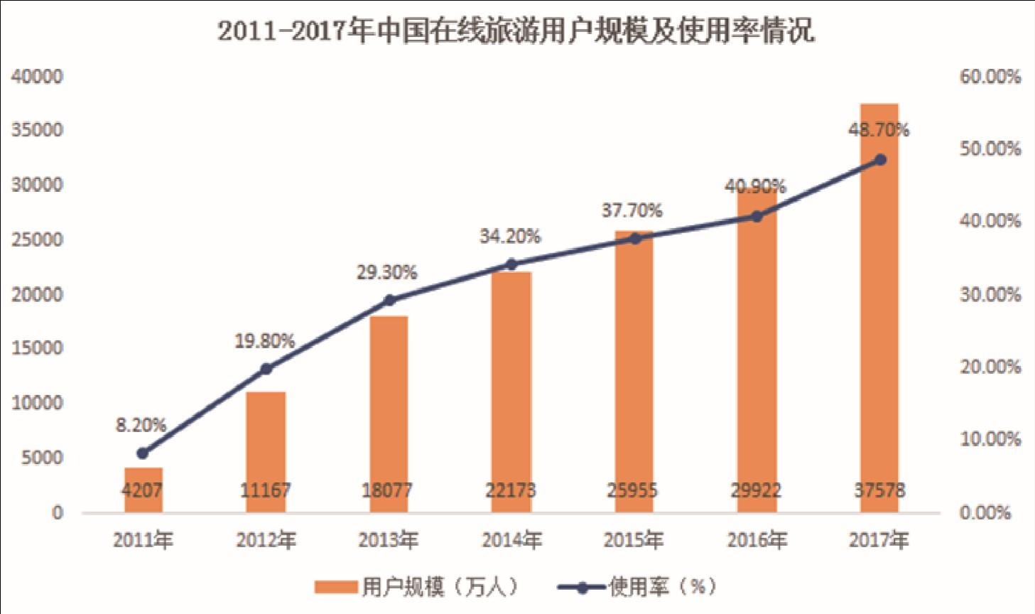 数据:2018中国住宿业市场网络口碑报告