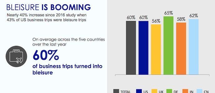 研究报告:促使商务游客增加休闲元素的因素