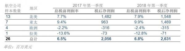 国际航协:全球航空公司股价连续三个月下跌