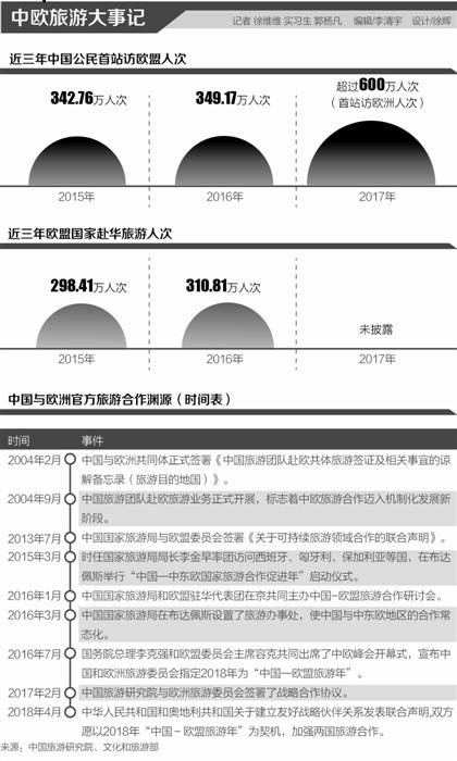 """火热的中欧航空市场:中国航司""""卡位""""远程航线"""