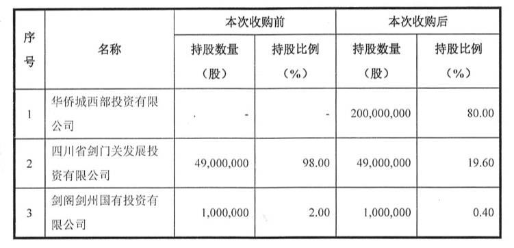 华侨城:夺下剑门关!4.8亿元收购剑门旅游