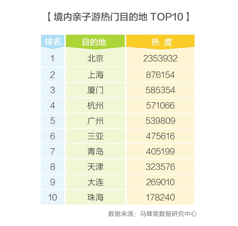 """马蜂窝2018亲子游攻略: """"六一""""为""""暑期档""""预热"""