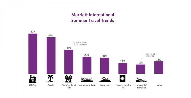 万豪国际集团:发布美国夏季旅游趋势报告