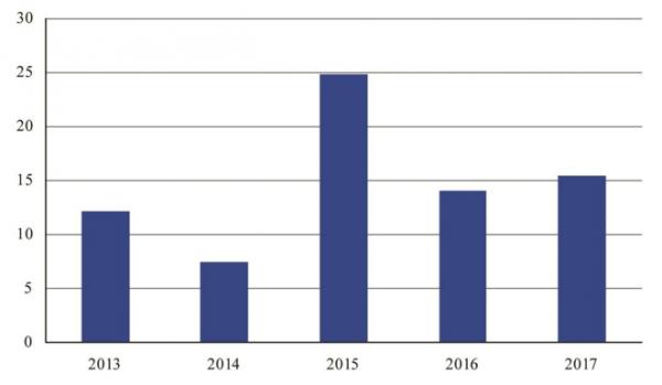 美航:2017营收1539亿美元 开辟收费新渠道