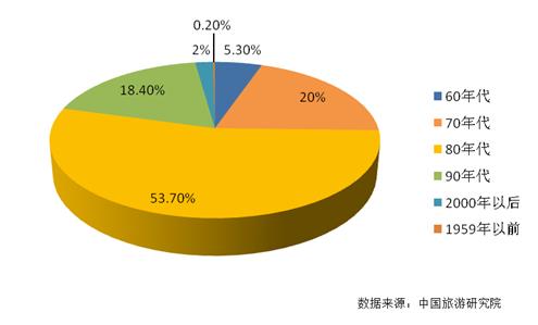 中国旅游研究院&广之旅:中国家庭旅游市场需求