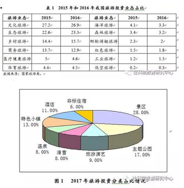 中国旅游业:投融资的现状、问题与改革建议