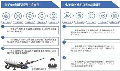 """首都机场T1:试行电子临时身份证""""刷码""""乘机"""