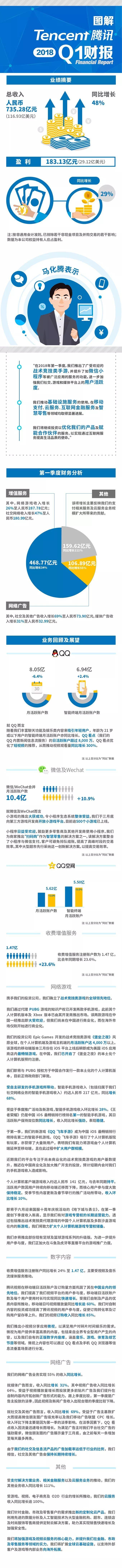 图解腾讯Q1财报:总收入735.28亿元 同增48%