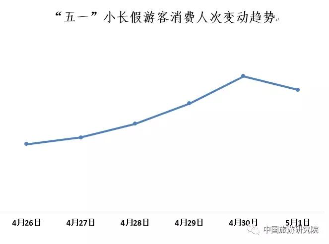 中国旅游研究院:五一小长假旅游大数据报告