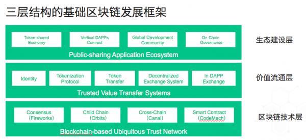 UTour优旅链:与基础公链BUMO达成战略合作