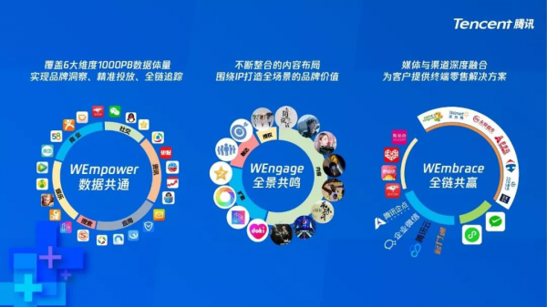 腾讯WE+:数字时代,开启旅游营销新方式