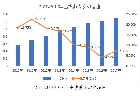图1:2010-2017年出境游人次和增速