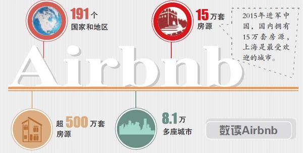 Airbnb:遇多国民宿政策收紧 房源拓展遇阻