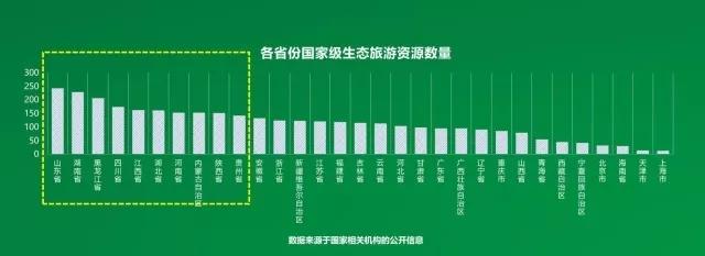 中国生态旅游大数据:洞察生态旅游客消费偏好