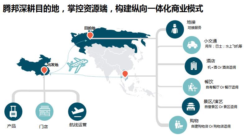 腾邦国际:3.3亿收购喜游国旅41.73%股权