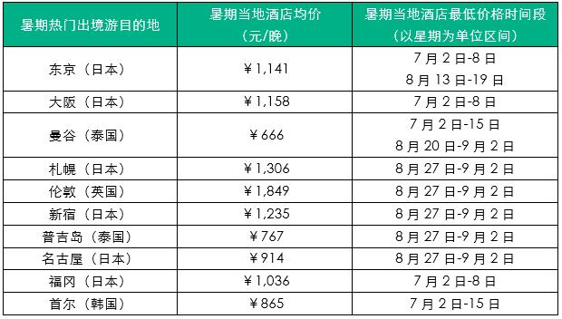 2018年暑期:出境游热门目的地及酒店价格趋势