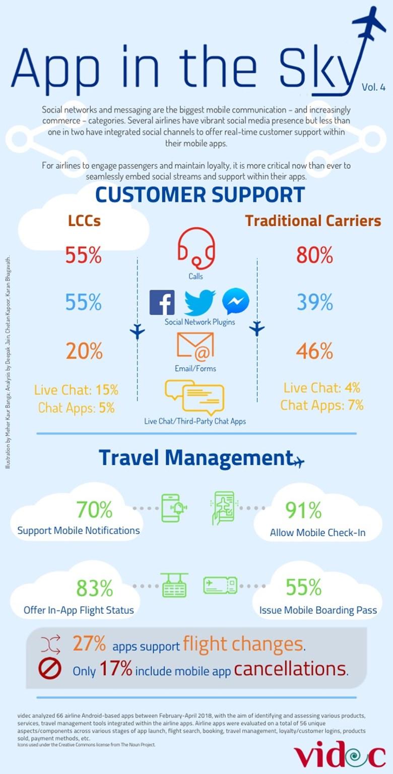图解:航空公司如何通过App改善客户服务