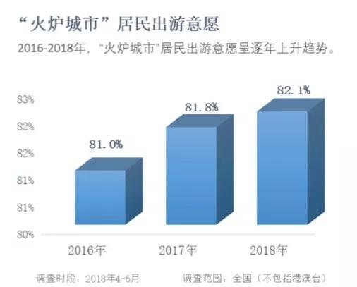 中国旅游研究院&携程:2018中国避暑旅游数据