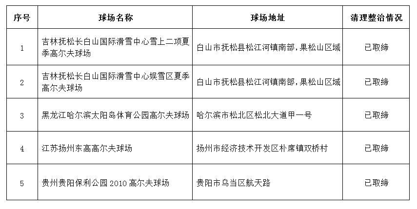 国家部委:公布5个违法违规高尔夫球场取缔结果