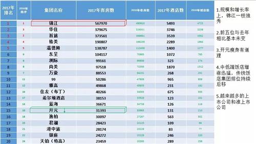 张润钢:中国酒店集团化15年的成果和问题