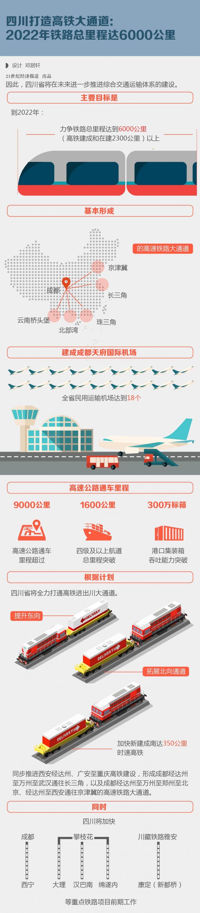 四川:力推高铁 2022铁路总里程达6000公里