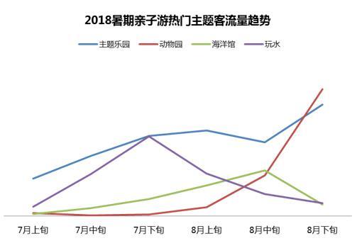 同程:2018暑期亲子游与研学旅行消费趋势报告