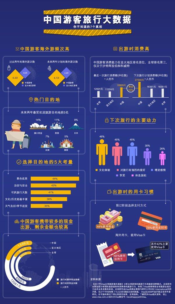 中国游客:偏好短途奢华游 消费能力排亚太首位