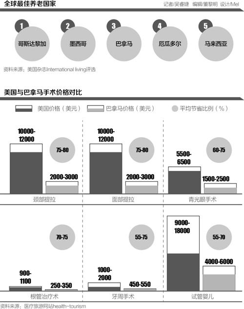 """医疗旅游地市场潜力大:中企纷纷入场""""抢生意"""""""