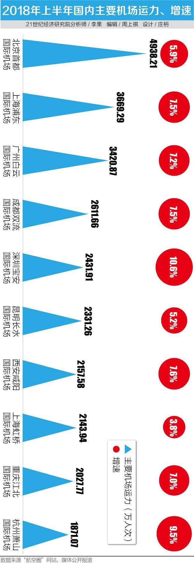 全国机场运力半年报:深圳宝安 杭州萧山增速快