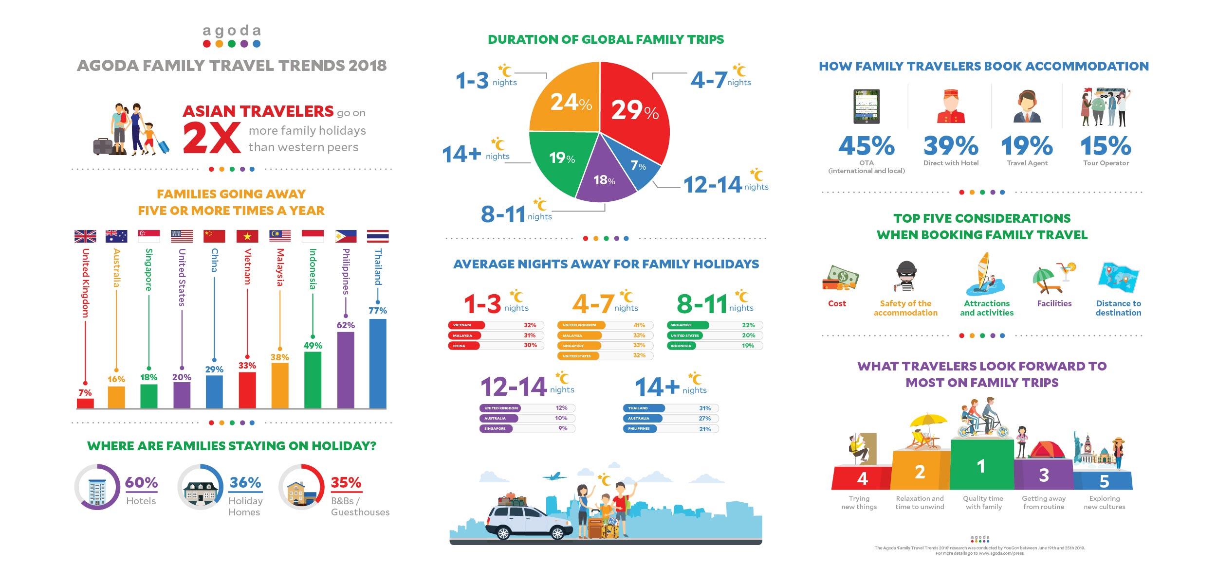 Agoda:亚洲旅行者正引领2018年家庭游趋势