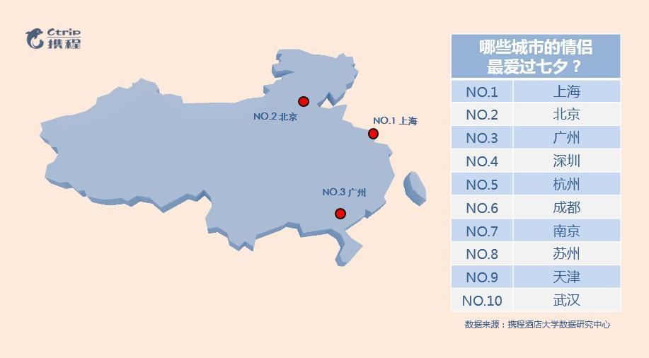 七夕:酒店预订量增200% 95后成最大过节群体