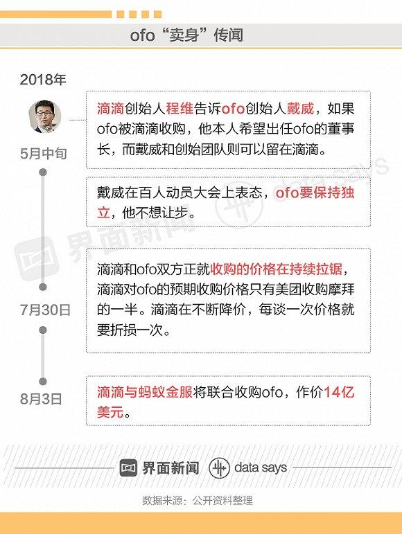 """卖身or死亡:是中国共享单车的""""唯二""""结局吗?"""