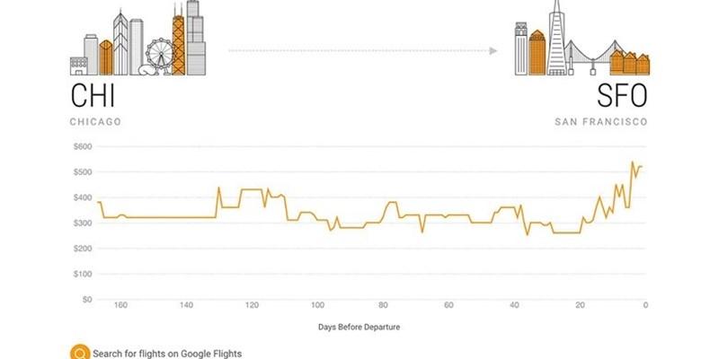 谷歌:为云端用户提供酒店折扣 升级搜索工具
