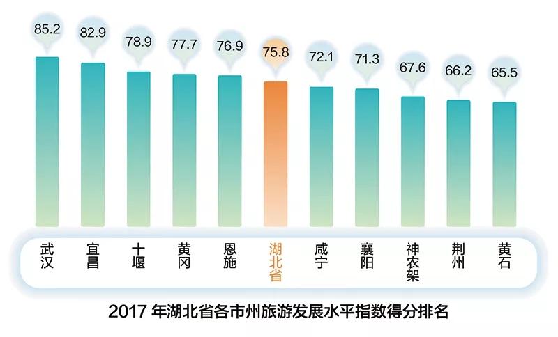 报告:2017年湖北省旅游发展评价结果揭晓