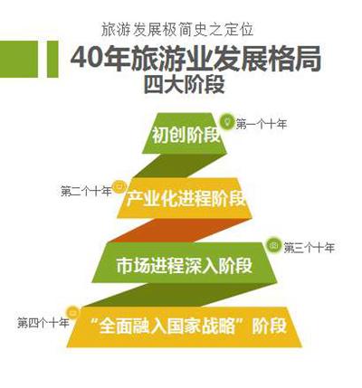杜一力:中国旅游业经历的四个主要发展阶段